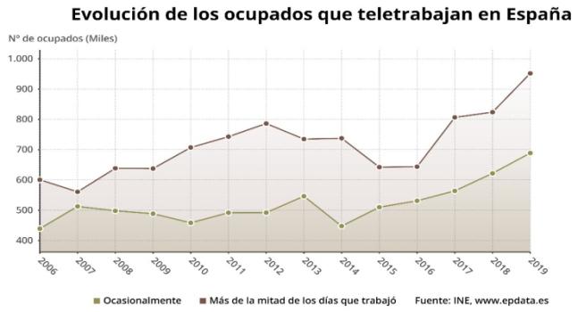 evolución porcentaje teletrabajo España